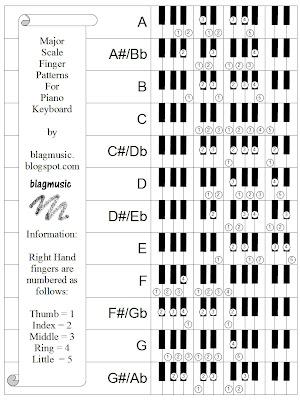 Piano piano chords patterns : KEYBOARD CHORD PATTERNS – GRECIAN PATTERNS