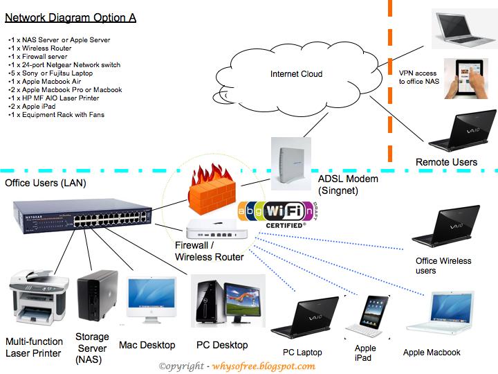 Mac PC & Apple 萍果电脑 IPad Network Diagram Why You So Free
