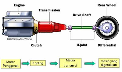dasar sistem mesin transmisi