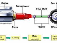 Kumpulan Tutorial Dasar Transmisi Sistem Otomotif