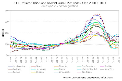 The truth about the US housing market - On Line Opinion - 7