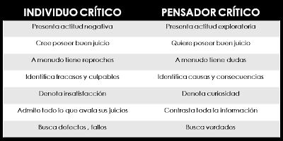 Modelos mentales en las organizaciones: individuos críticos y pensadores críticos