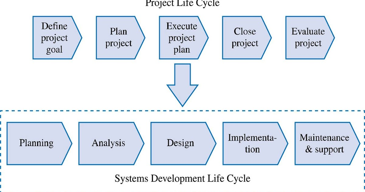 relationship between the systems development life cycle and software