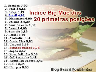 Mcdonalds big mac preço