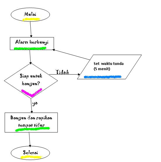 Contoh Flowchart Dan Pseudocode Lukman Reza
