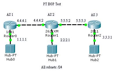 Show IP Protocols: BGP sample practice, in the new Packet