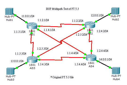 Show IP Protocols: Simple BGP Multipath Test in Packet