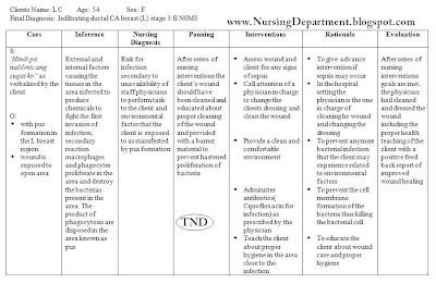 Acute Care: Nursing Care Plan For Acute Abdominal Pain