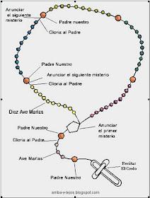 El Siglo De María Cómo Rezar El Santo Rosario