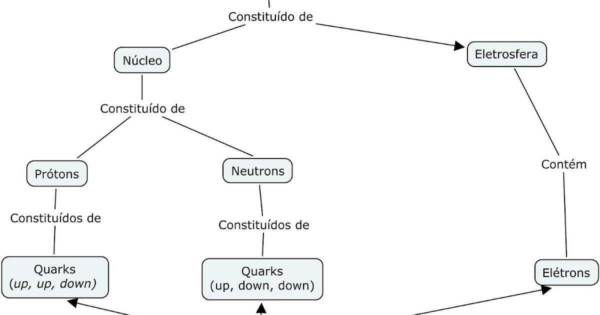 Prof Marcos André Betemps Mapas Conceituais