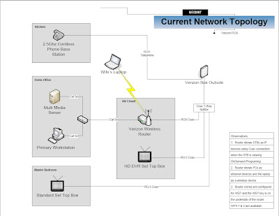 verizon fios home wiring diagram verizon wireless home network diagram jstjmpn: diagram of fios network