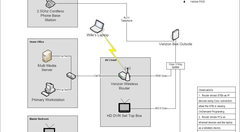 JstJmpN: Diagram of FiOS Network