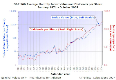 S&P 500 graph versus dividend value