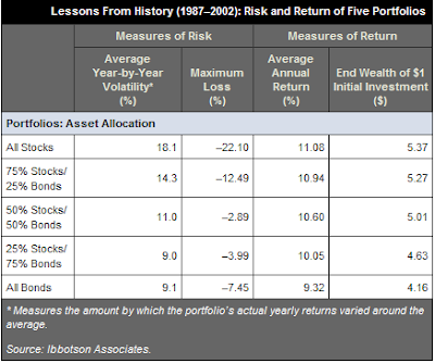 portfolio returns various asset allocations stocks bonds