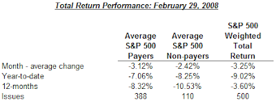 dividend payers versus non payers performance February 29, 2008
