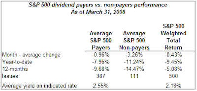 dividend payers versus non payers March 31, 2008