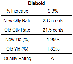 Diebold Dividend Analysis