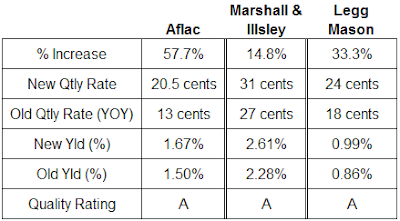 dividend analysis Aflac, Marshall & Illsley and Legg Mason 2007