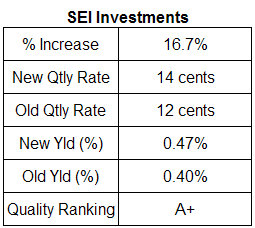 SEI Investments dividend table. May 23, 2007