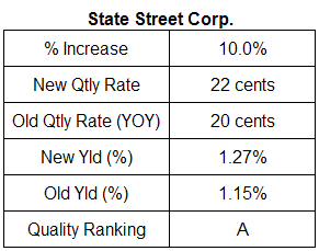 State Street Corp. Dividend table. June 21, 2007