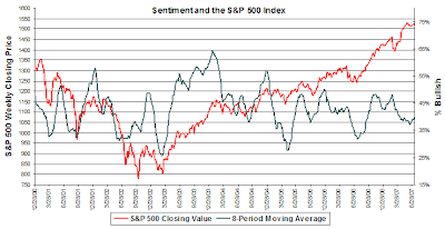 investor sentiment chart. July 12, 2007