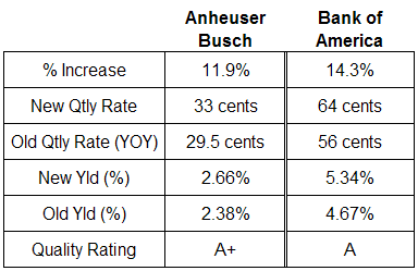 Anheuser Busch and Bank of America Dividend Analysis July 25, 2007