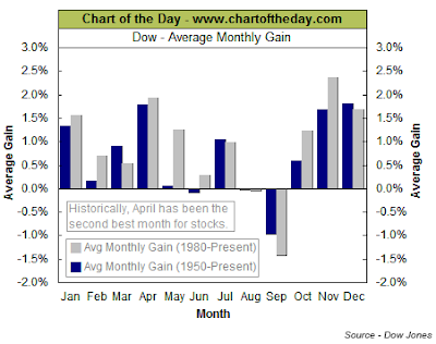 Dow Jones Industrial Average. Avg. Monthly gain