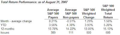 dividend payers versus non payers in S& 500 Index August 31, 2007