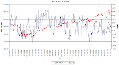 investor sentiment bull bear spread September 20, 2007