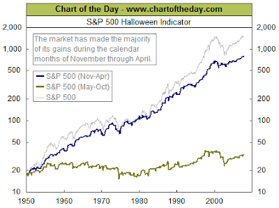 S&P 500 Index performance November through April