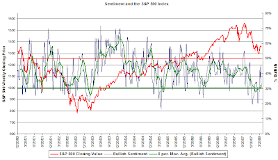 Investor bullish sentiment chart April 16 2008