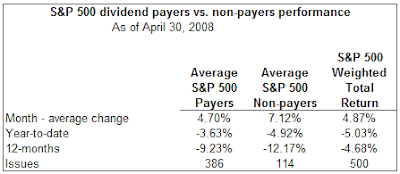 dividend payers performance versus non payers April 2008
