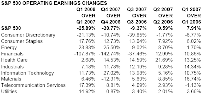 S&P 500 year over year change in operating earnings first quarter 2008
