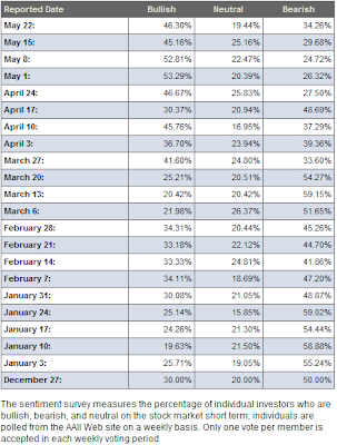 investor bullish sentiment table May 22, 2008