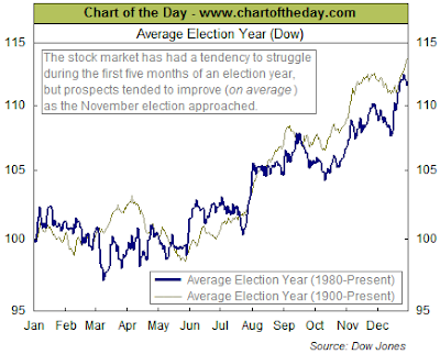 Dow Jones Industrial Average performance in election years