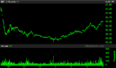 BB&T stock chart June 13, 2008