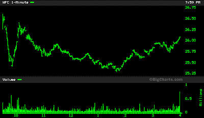WFC stock chart June 13, 2008