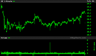 GE stock chart June 13, 2008