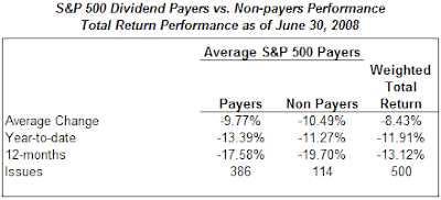 S&P 500 payers versus non payers performance June 2008
