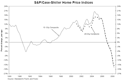 Case-Shiller Home Price Index Chart for May 2008
