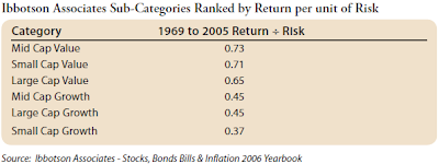 risk adjusted stock return table Ibbotson