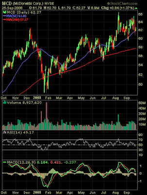 McDonalds stock chart September 2008