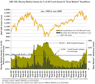 cash levels, stock market, bear market headlines. January 1998 - June 2008