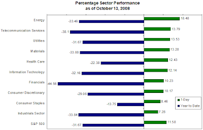 S&P 500 sector returns 10/13/2008
