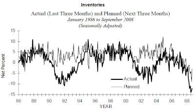 small business inventories September 2008