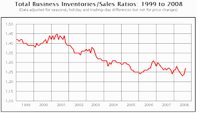 inventory to sales chart September 2008