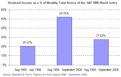 dividend income percent of total return BMI World Index