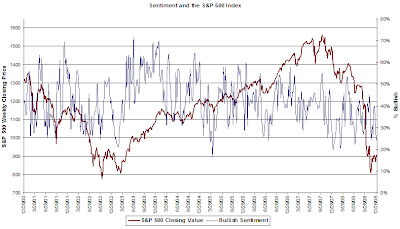 individual investor bullish sentiment chart January 1, 2009