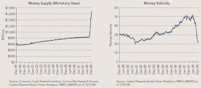 current money supply and velocity January 2009