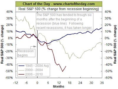 market performance before and after recessions